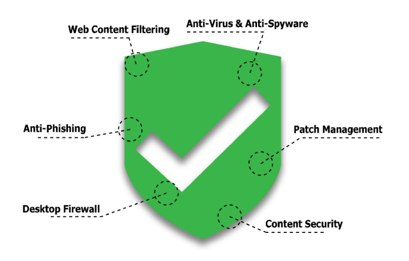 security graph
