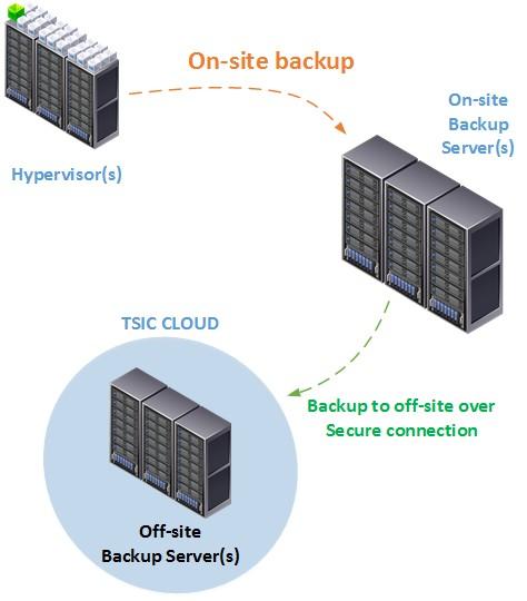 virtual backup